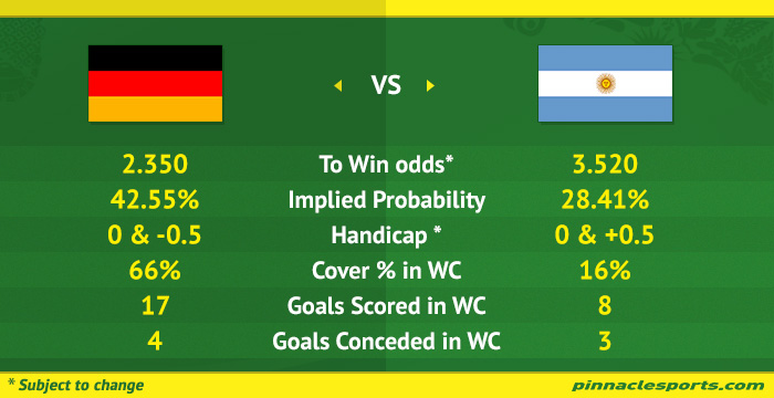 germany argentina odds betting calculator