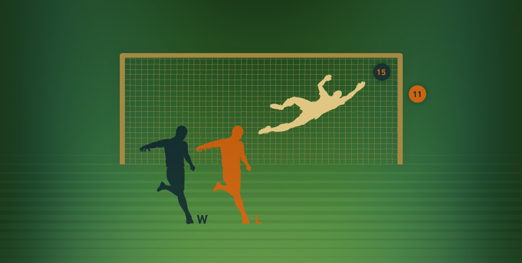 Analysing World Cup penalty shoot-outs