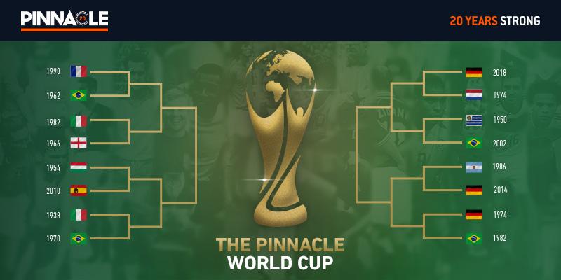 World cup 2021 group bettingadvice betsson mobile betting world