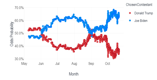 Latest us polls bettingadvice outright meaning in betting what is su