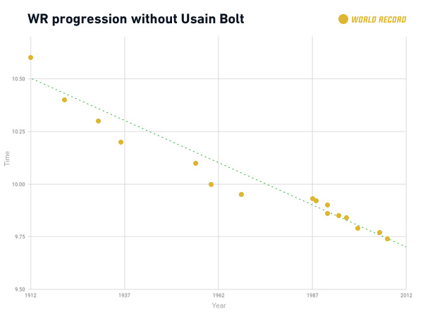 100m-world-record-graph-without-bolt.jpg