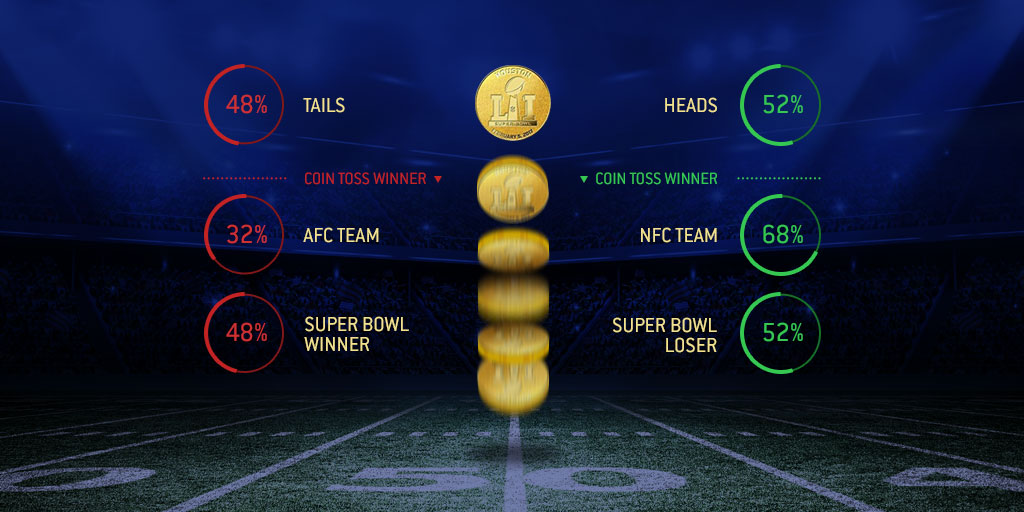 Super Bowl coin toss betting