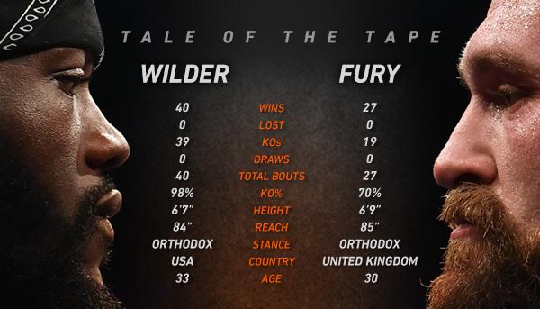 wilder vs fury prediction