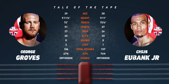 in-article-taleofthetape-george-groves-chris-eubank-jr-hero.jpg