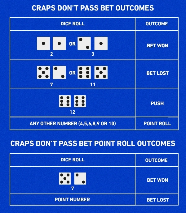handicap betting rules for craps