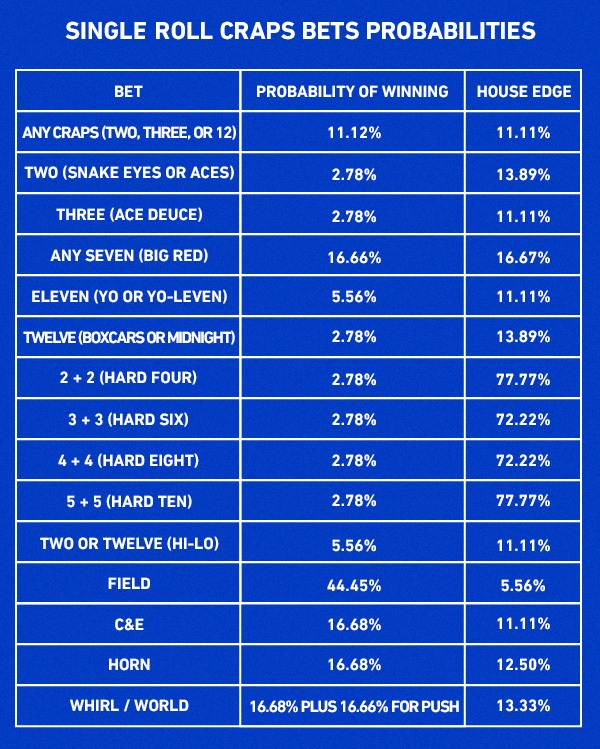 Handicap betting rules for craps p power bookmakers betting