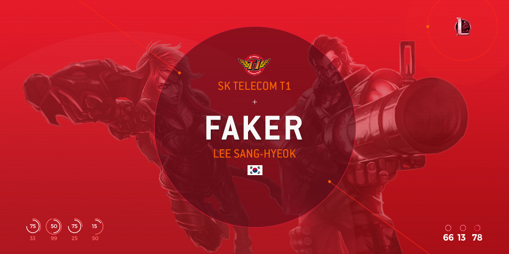 February's eSports Player of the Month: Faker