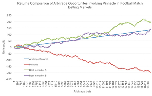 in-article-pinnacle-arbitrage-friendly-date-perspective.jpg