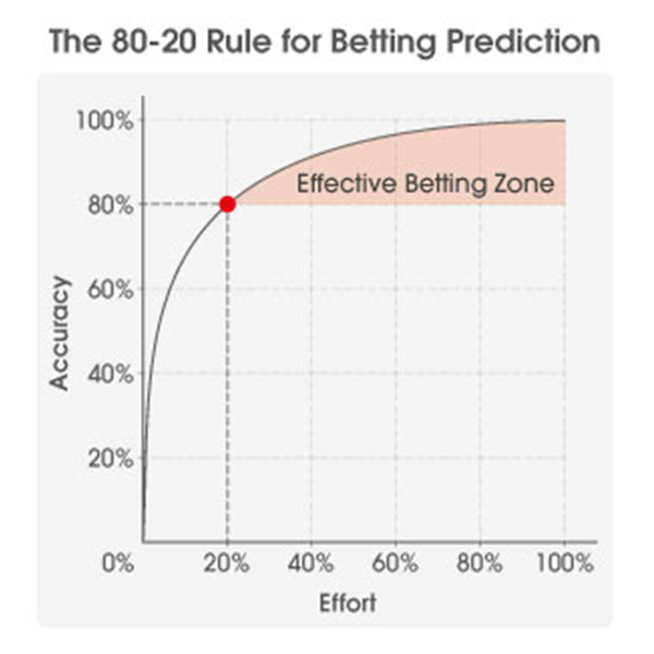 in-article-using-the-pareto-principle-in-betting-graph2.jpg