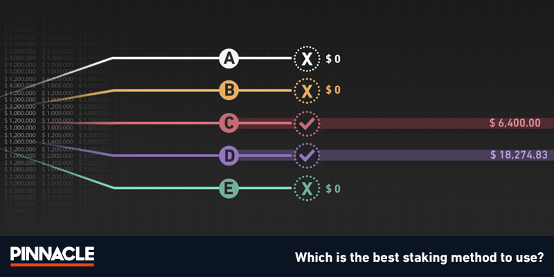 Staking betting methods | Betting strategy