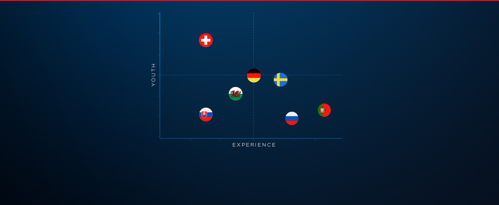 Which Euro 2016 team has the ideal age profile?