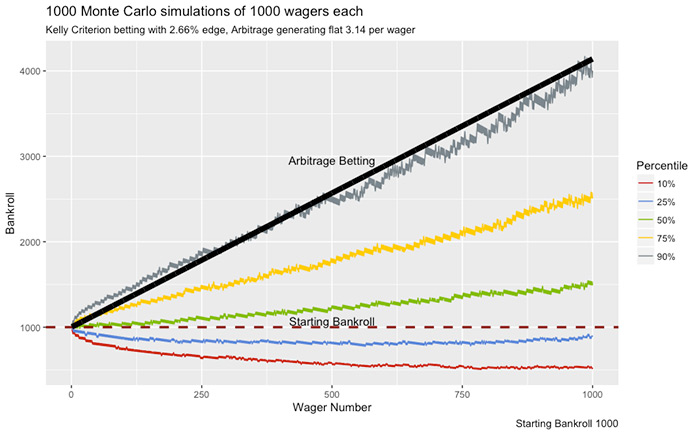 Arbitrage betting vs. value betting