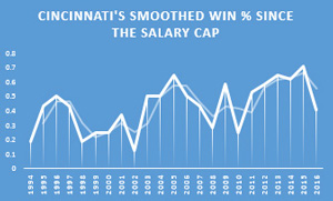 cincinnati-salary-cap-graph.jpg