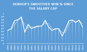 denver-salary-cap-graph.jpg