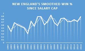 new-england-salary-cap-graph.jpg