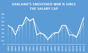 oakland-salary-cap-graph.jpg