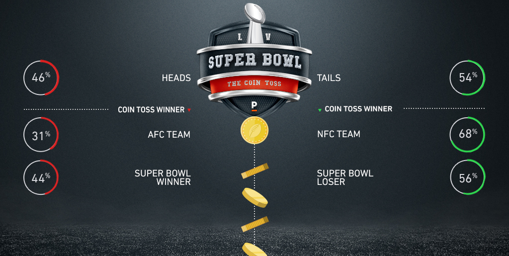 Coin toss super bowl betting best binary options broker europe band