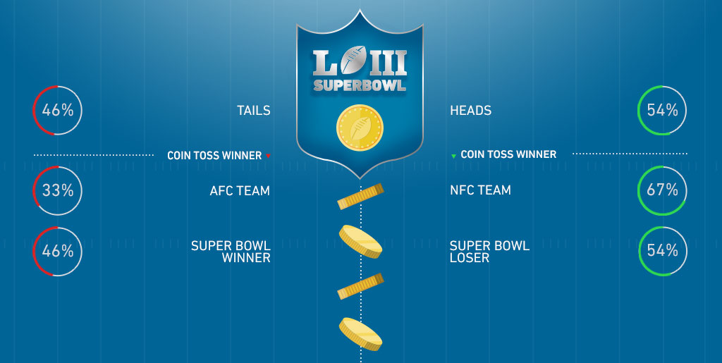 Super Bowl coin toss odds | Super Bowl coin toss betting
