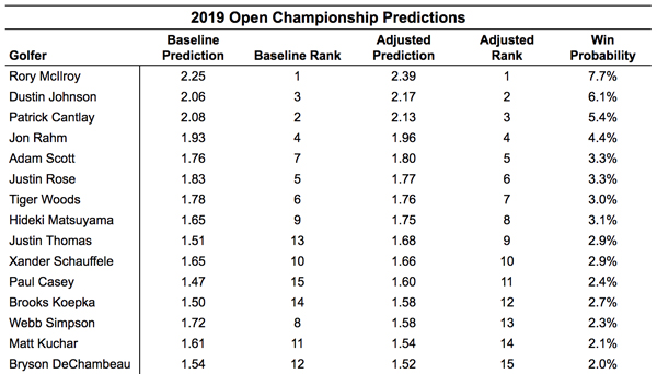 2019 British Open predictions | 2019 British Open betting preview