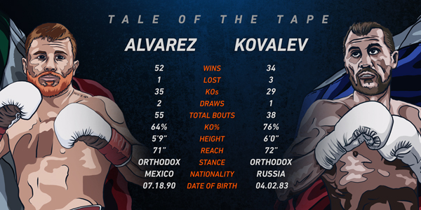 in-article-conelo-vs-kovalev-betting-preview.jpg