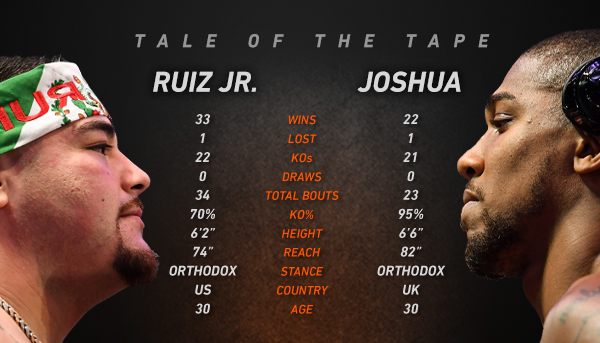 in-article-ruiz-jr-v-joshua-tale-of-the-tape.jpg