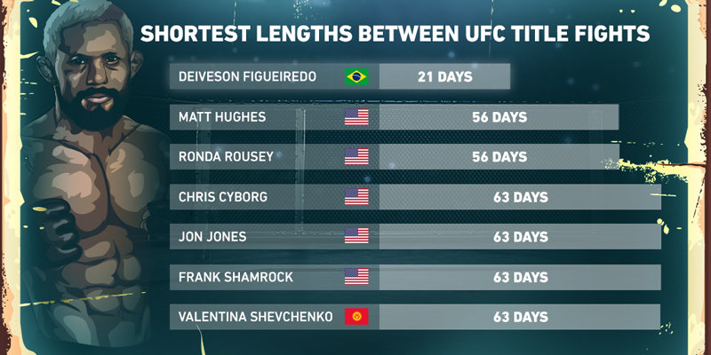 Social-Shortest-lengths-between-UFC-title-fights-v2.jpg