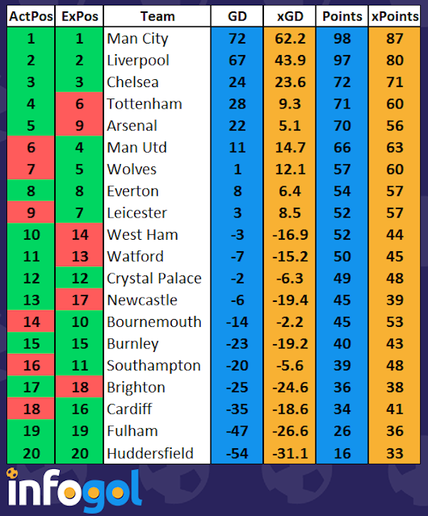 final-pl-xG-table-18-19V2.png