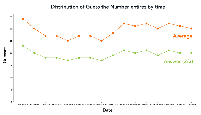 pulse-guess-the-number-graph-2.jpg