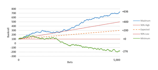in-article-edge-variance-in-betting-3-hero.jpg