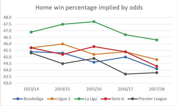 Home-win-implied-by-odds-soccer.jpg