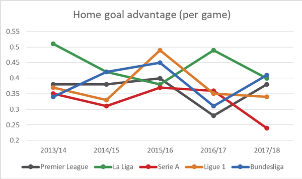 home-goal-advantage-per-game.jpg