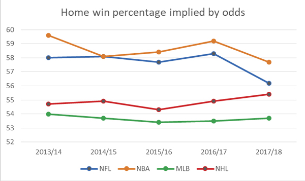 home-win-implied-by-odds-other.jpg