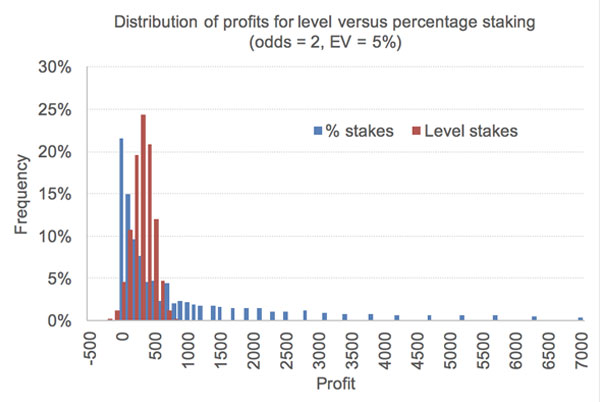 in-article-level-vs-percentage-staking-1.jpg