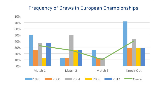 euro-2016-draw-frequency-graph.jpg