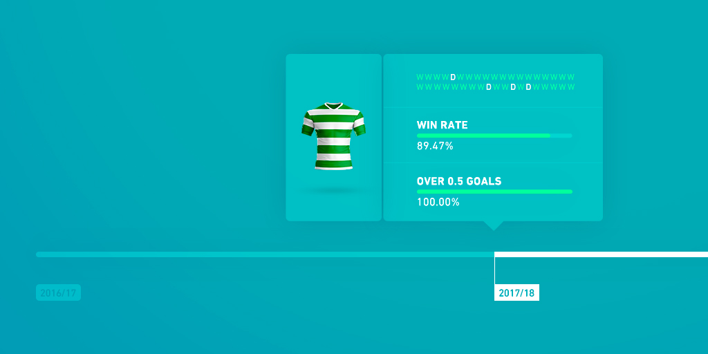 Celtic betting: Finding value in Celtic's odds