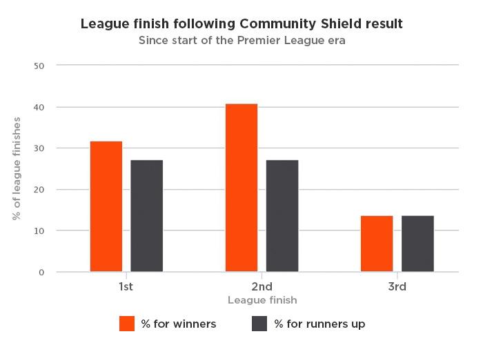 charity shield - photo #31