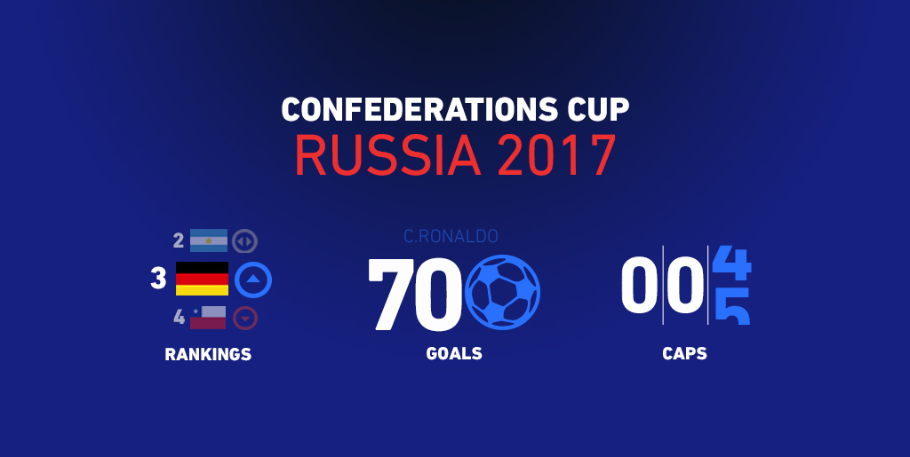 2017 Confederations Cup betting - What should you consider?