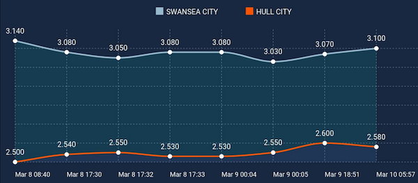 Hull City vs. Swansea City betting preview