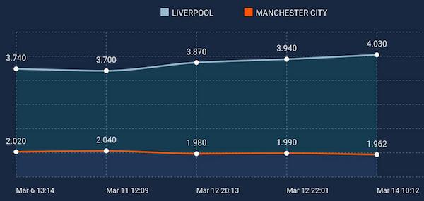 Soccer odds movement - Ncaa odds picks