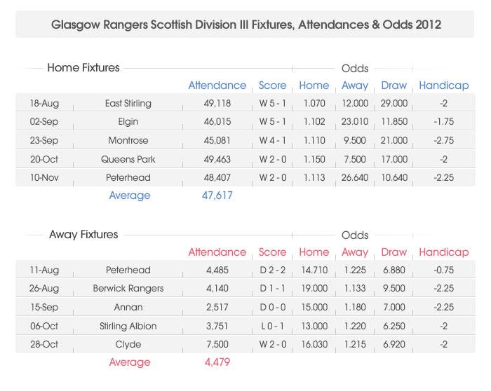 Rangers division 3 betting strategy arizona state ucla betting line