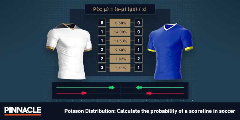 Poisson Distribution betting | How to predict soccer results