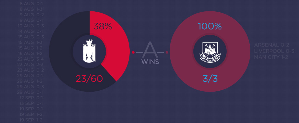 Analysing the influx of EPL away wins
