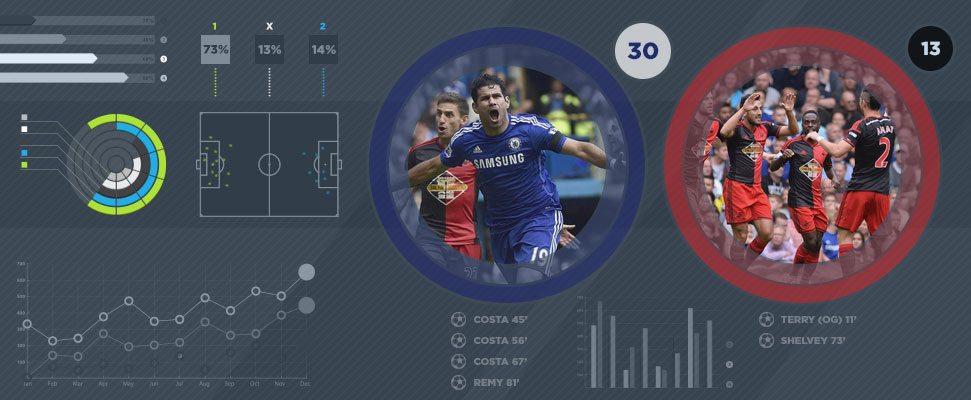 The importance of scoring the first goal in the EPL