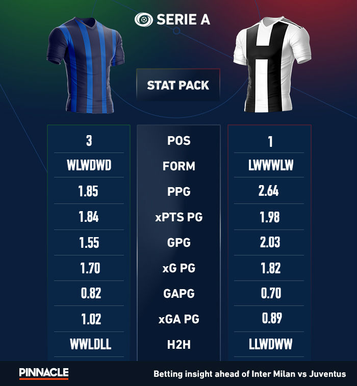 DONEin-article-seria-a-stat-pack-inter-milan-juventus.jpg