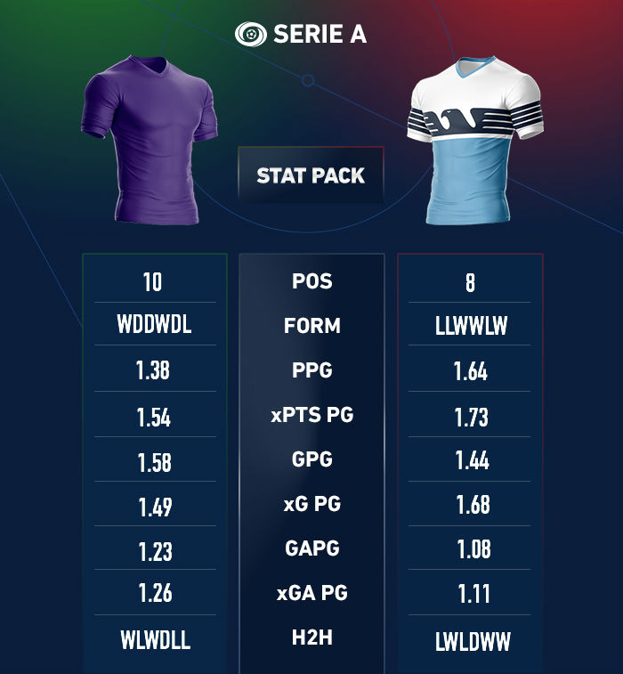 Fiorentina lazio betting lines expert picks nfl betting odds
