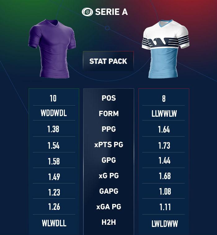 Fiorentina lazio betting odds notre dame oklahoma betting odds