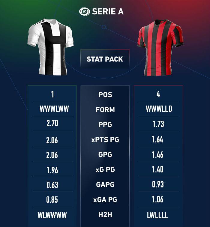 in-article-seria-a-stat-pack-juventus-ac-milan-DONE.jpg