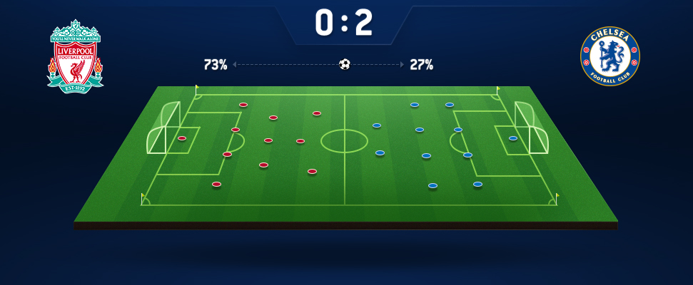 Does Increased Possession Equate to a Better Chance of