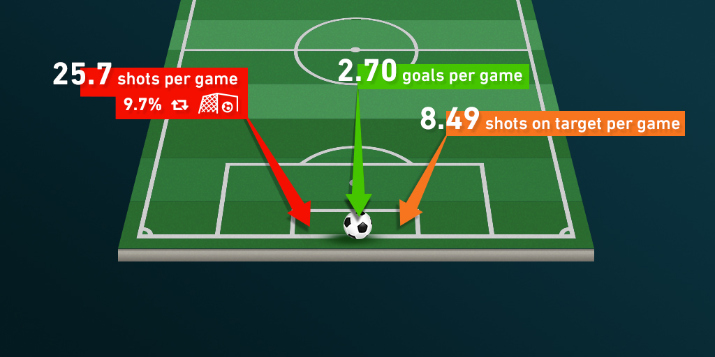 How to calculate expected goals in soccer