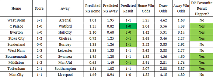 Expected goals model soccer betting